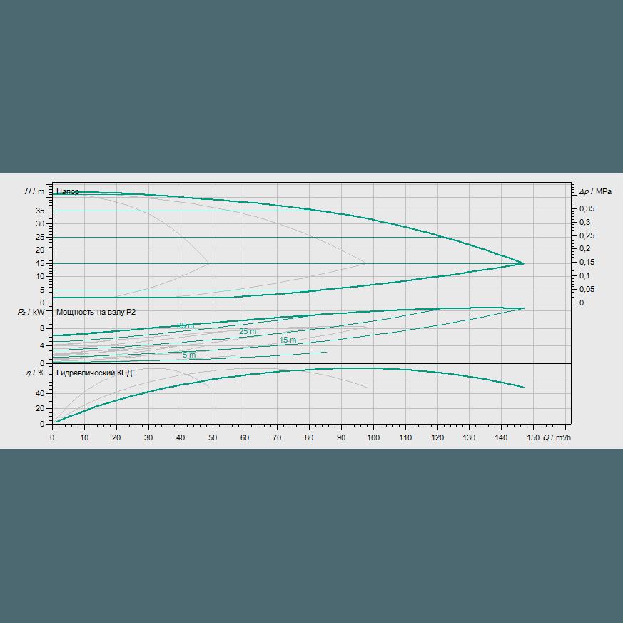 Кривая характеристик насосной станции водоснабжения и повышения давления Wilo Smart 3 HELIX EXCEL 3602/2