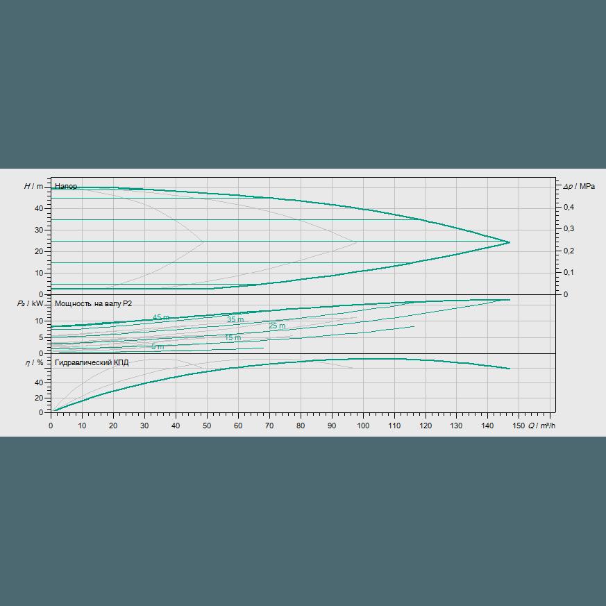 Кривая характеристик насосной станции водоснабжения и повышения давления Wilo Smart 3 HELIX EXCEL 3602/5,5kW