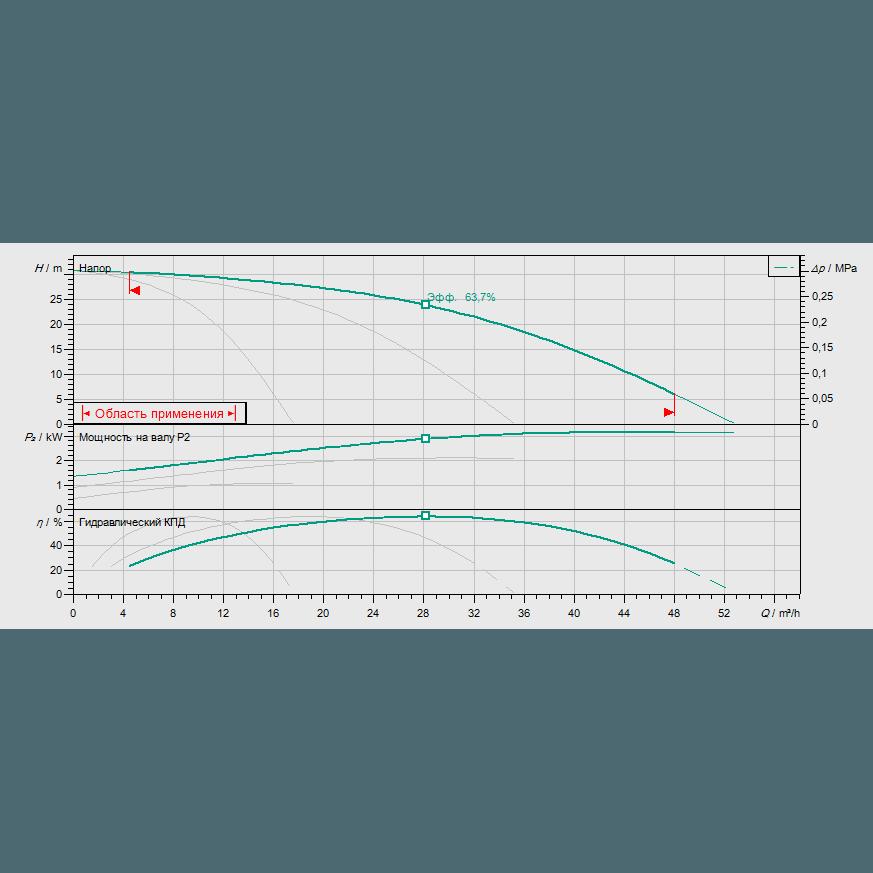 Кривая характеристик насосной станции водоснабжения и повышения давления Wilo Smart 3 HELIX V 1003
