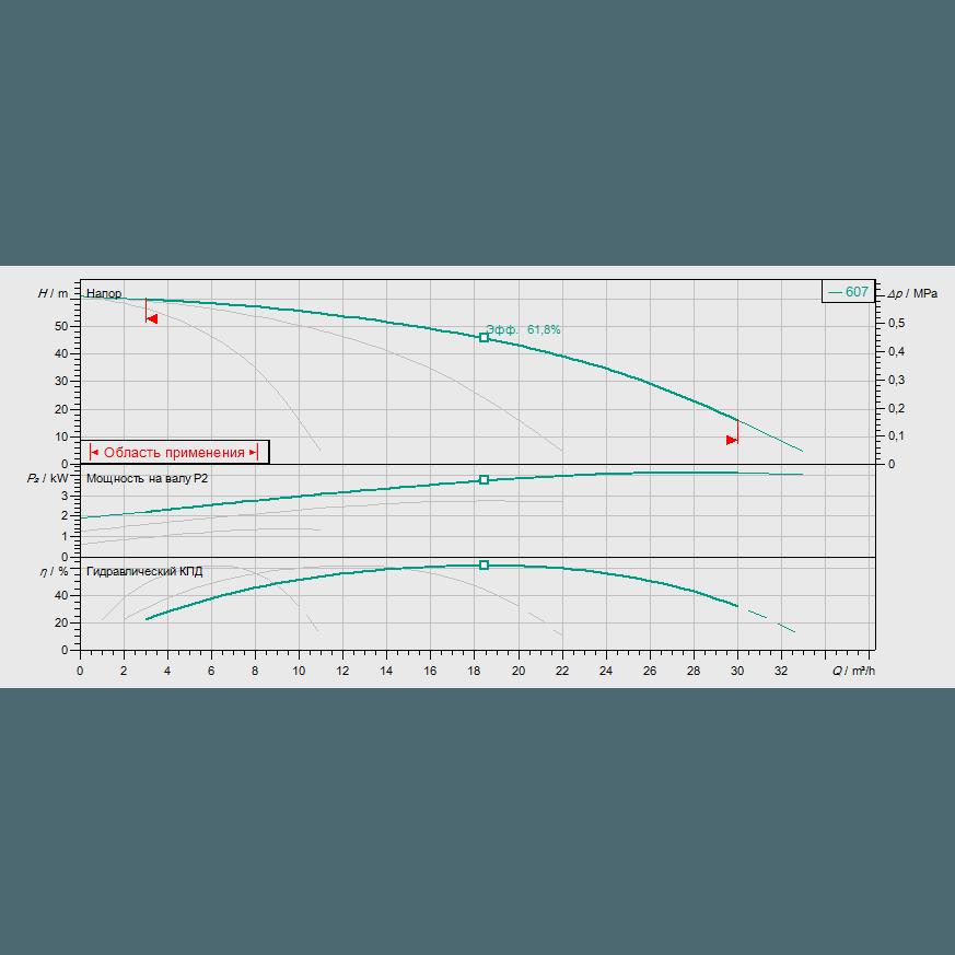 Кривая характеристик насосной станции водоснабжения и повышения давления Wilo Smart 3 HELIX V 607