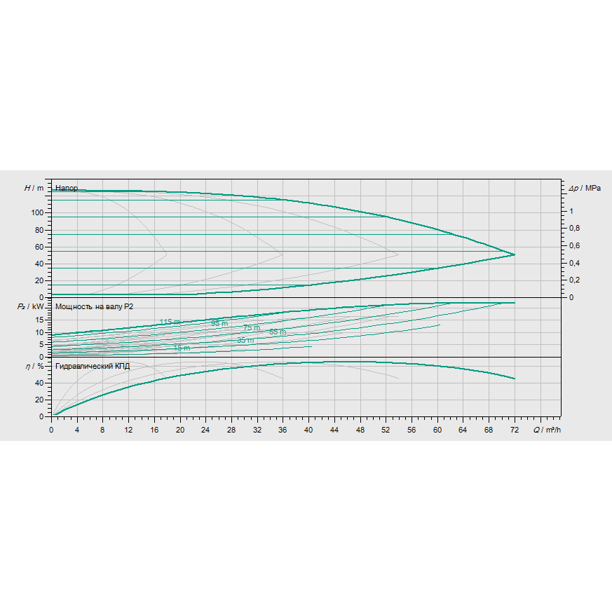 Кривая характеристик насосной станции водоснабжения и повышения давления Wilo Smart 4 HELIX EXCEL 1009