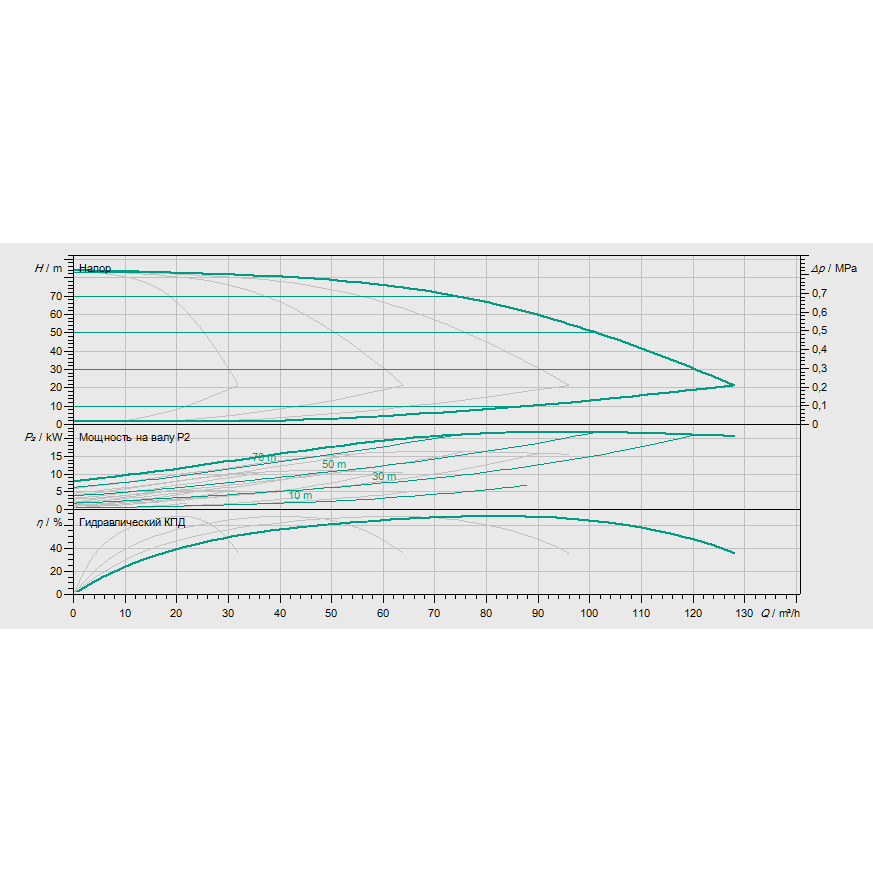 Кривая характеристик насосной станции водоснабжения и повышения давления Wilo Smart 4 HELIX EXCEL 1605