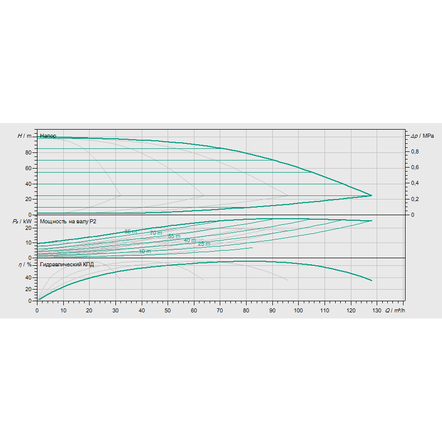 Кривая характеристик насосной станции водоснабжения и повышения давления Wilo Smart 4 HELIX EXCEL 1606