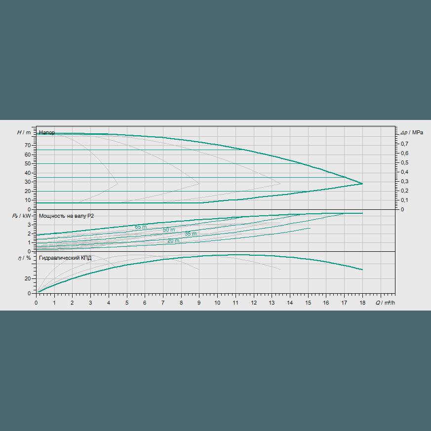 Кривая характеристик насосной станции водоснабжения и повышения давления Wilo Smart 4 HELIX EXCEL 208