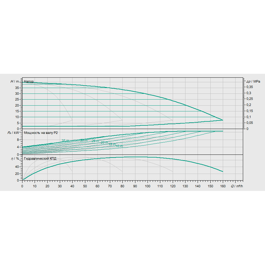 Кривая характеристик насосной станции водоснабжения и повышения давления Wilo Smart 4 HELIX EXCEL 2202