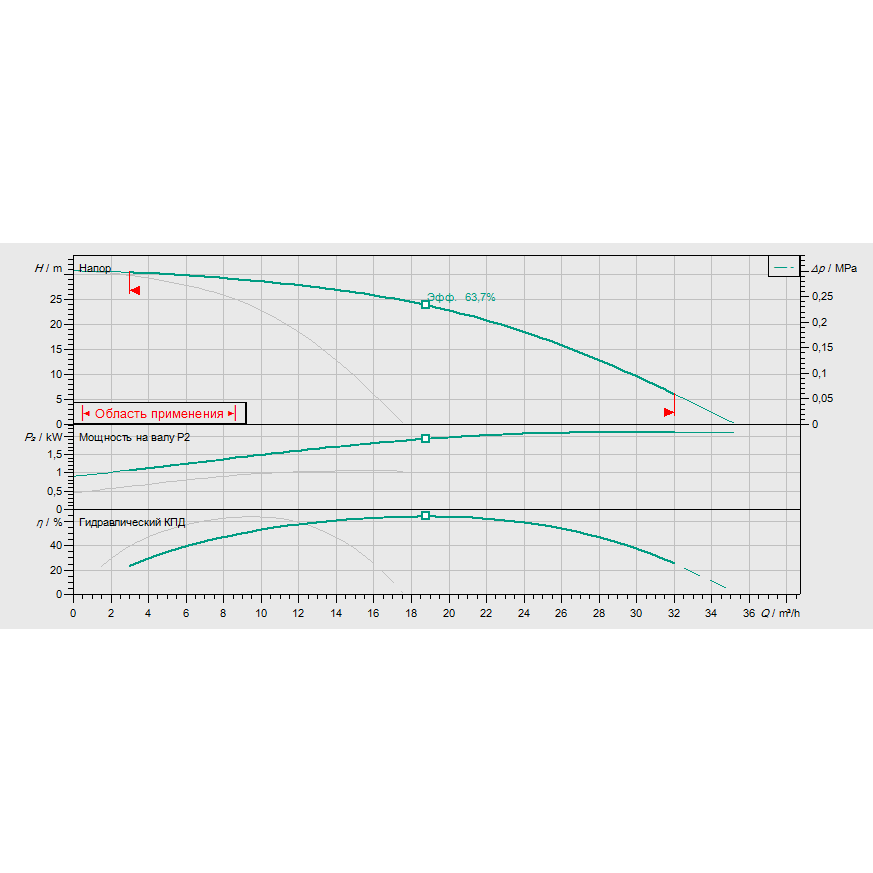 Кривая характеристик насосной станции водоснабжения и повышения давления Wilo Smart FC 2 HELIX V 1003