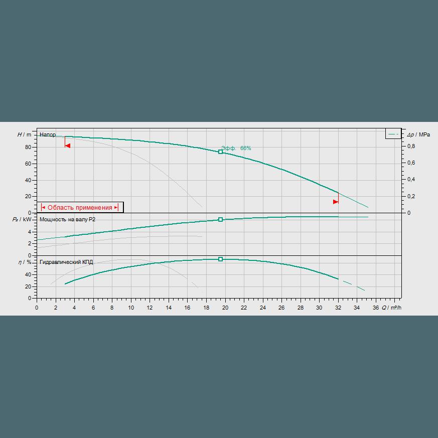 Кривая характеристик насосной станции водоснабжения и повышения давления Wilo Smart FC 2 HELIX V 1009