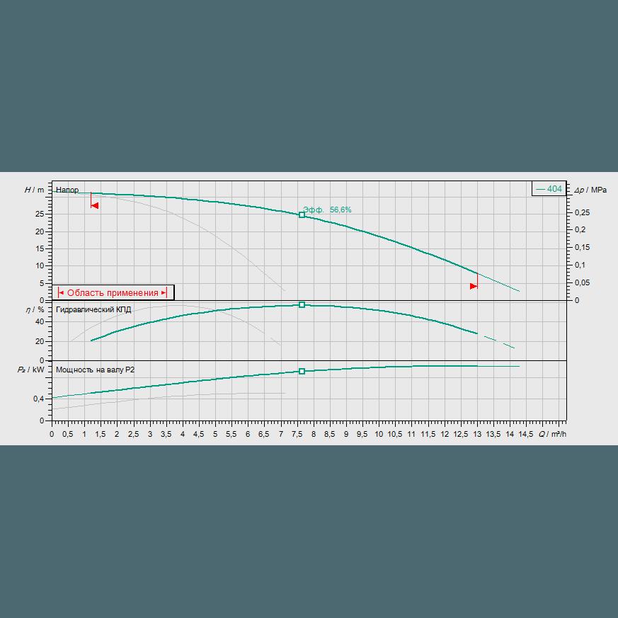 Кривая характеристик насосной станции водоснабжения и повышения давления Wilo Smart FC 2 HELIX V 404