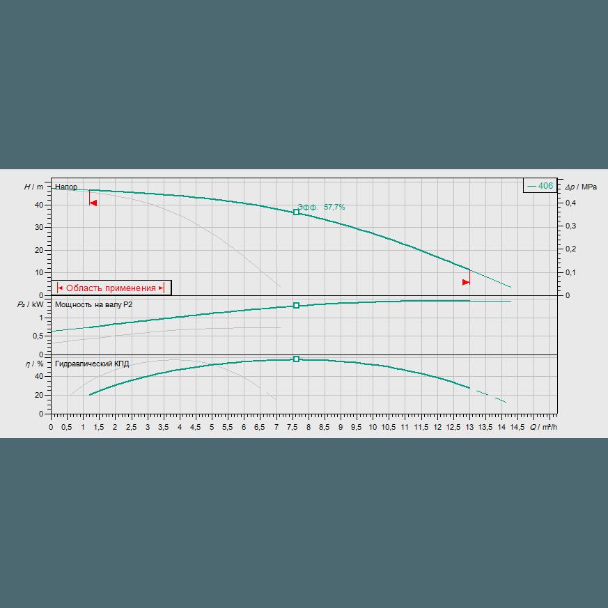 Кривая характеристик насосной станции водоснабжения и повышения давления Wilo Smart FC 2 HELIX V 406