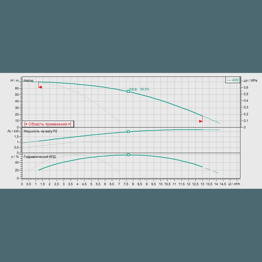 Кривая характеристик насосной станции водоснабжения и повышения давления Wilo Smart FC 2 HELIX V 409