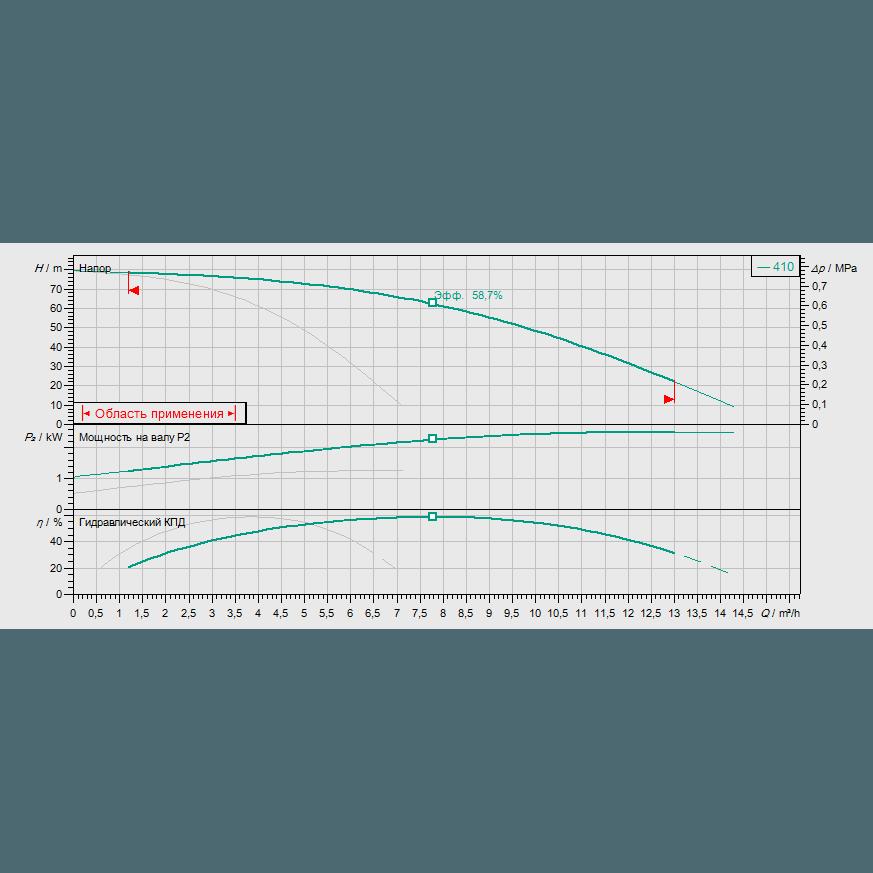 Кривая характеристик насосной станции водоснабжения и повышения давления Wilo Smart FC 2 HELIX V 410