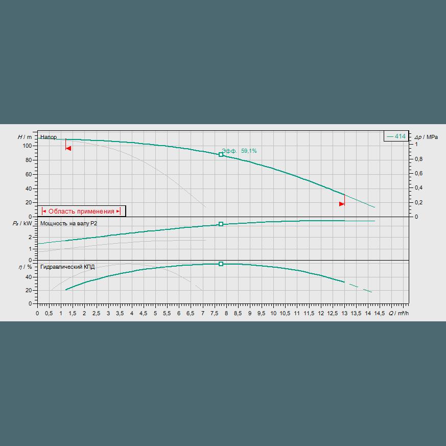 Кривая характеристик насосной станции водоснабжения и повышения давления Wilo Smart FC 2 HELIX V 414