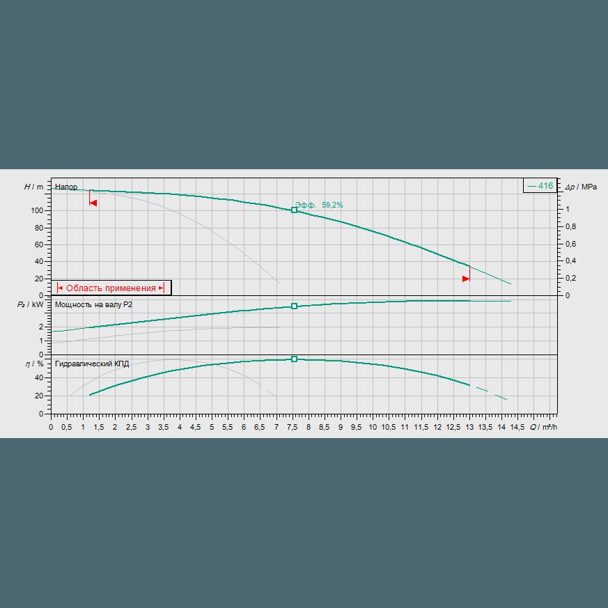 Кривая характеристик насосной станции водоснабжения и повышения давления Wilo Smart FC 2 HELIX V 416