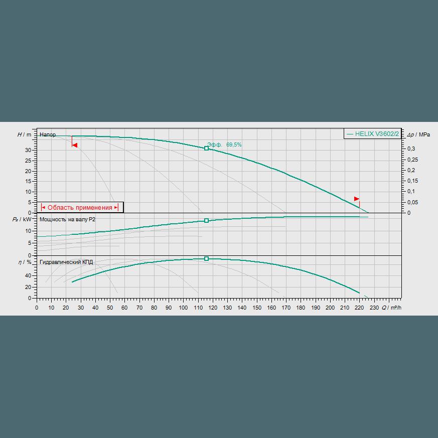 Кривая характеристик насосной станции водоснабжения и повышения давления Wilo Smart FC 4 HELIX V 3602/2
