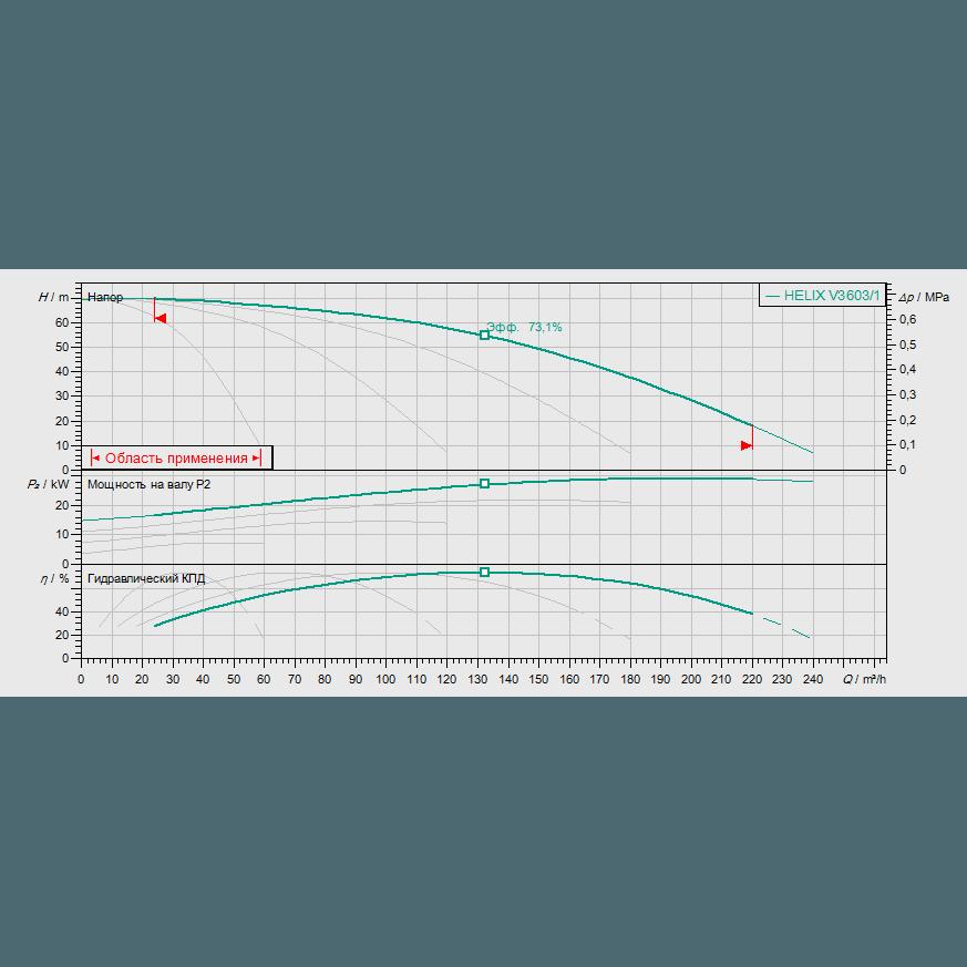 Кривая характеристик насосной станции водоснабжения и повышения давления Wilo Smart FC 4 HELIX V 3603/1