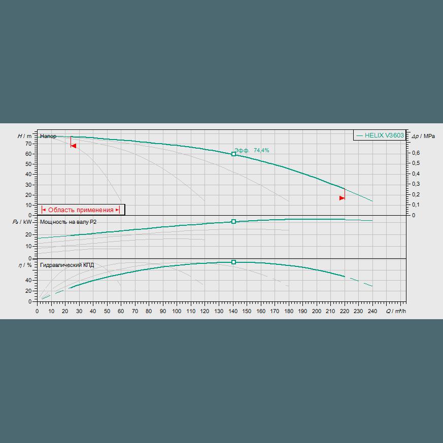 Кривая характеристик насосной станции водоснабжения и повышения давления Wilo Smart FC 4 HELIX V 3603