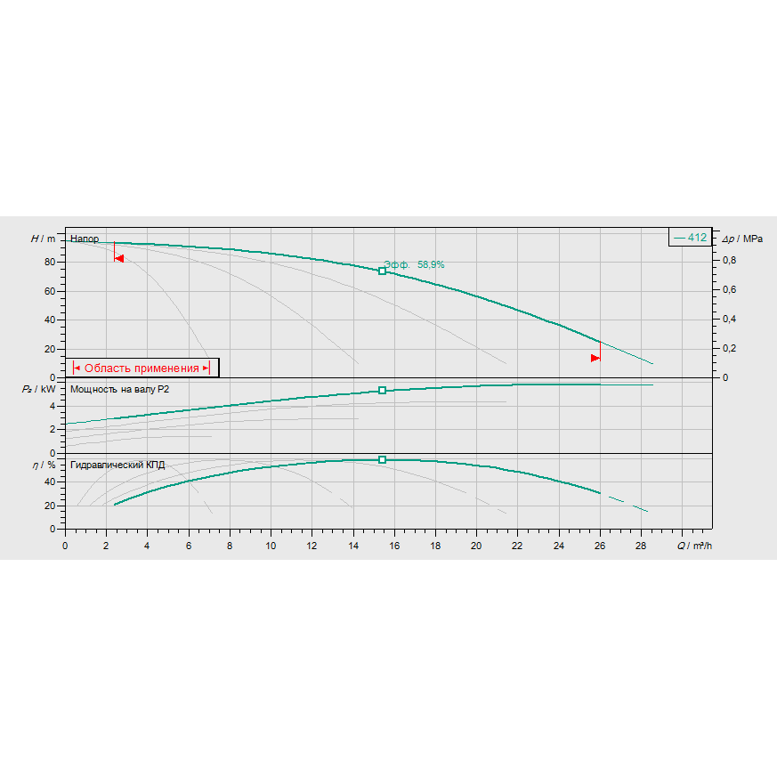 Кривая характеристик насосной станции водоснабжения и повышения давления Wilo Smart FC 4 HELIX V 412
