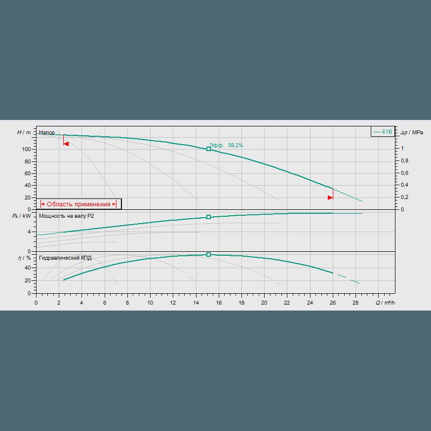 Кривая характеристик насосной станции водоснабжения и повышения давления Wilo Smart FC 4 HELIX V 416