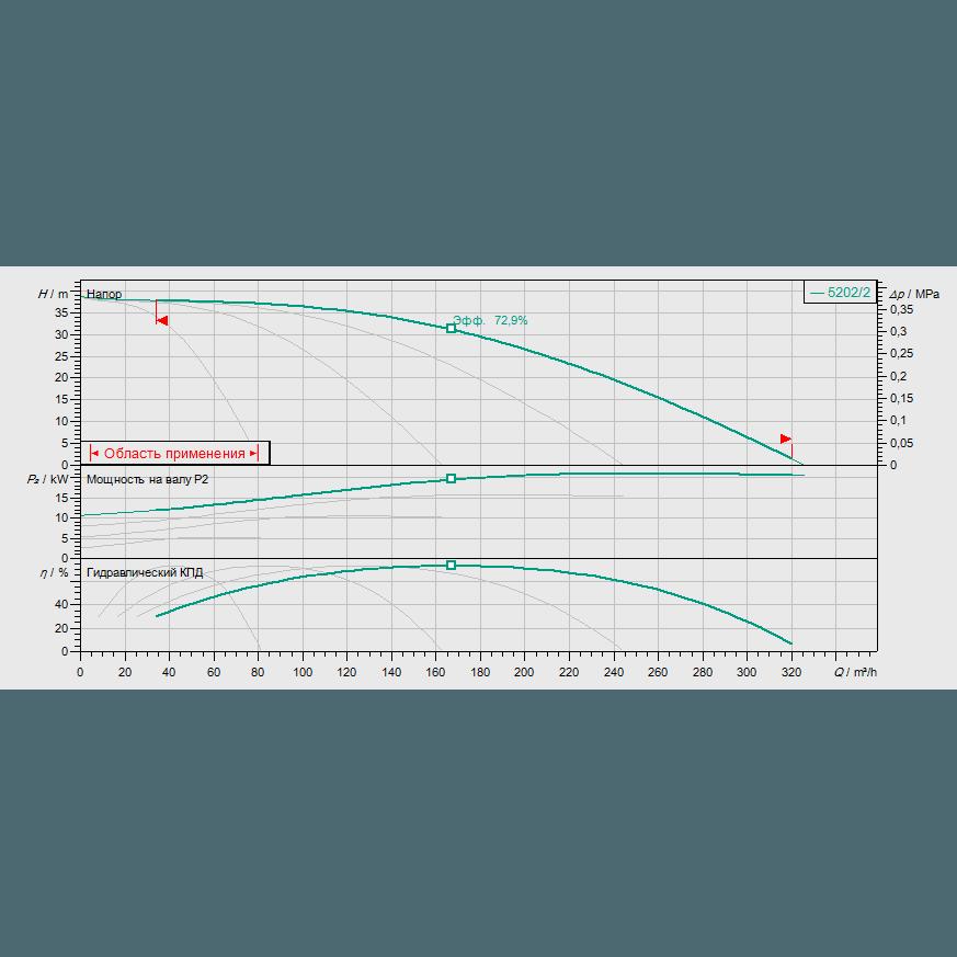 Кривая характеристик насосной станции водоснабжения и повышения давления Wilo Smart FC 4 HELIX V 5202/2