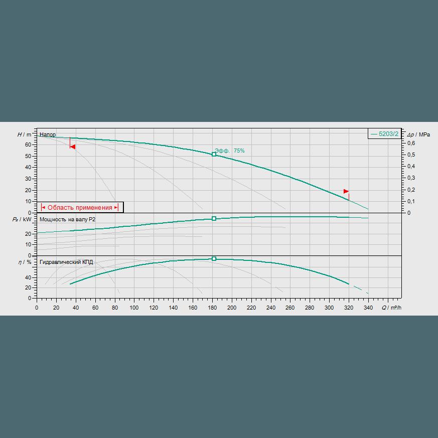 Кривая характеристик насосной станции водоснабжения и повышения давления Wilo Smart FC 4 HELIX V 5203/2