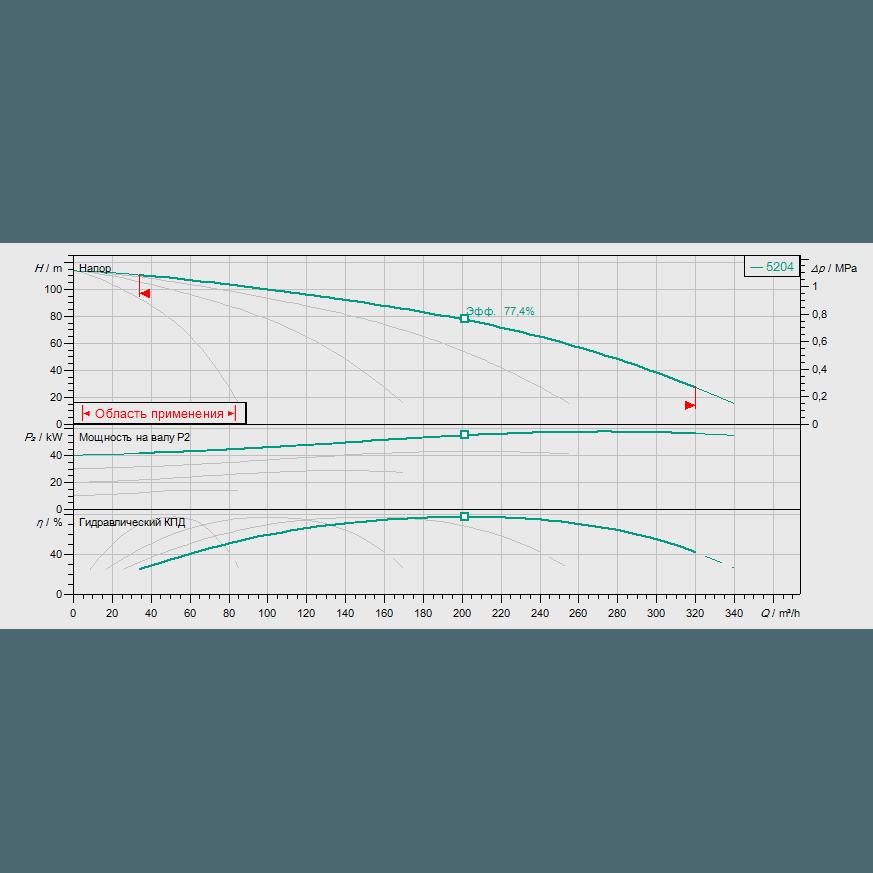 Кривая характеристик насосной станции водоснабжения и повышения давления Wilo Smart FC 4 HELIX V 5204