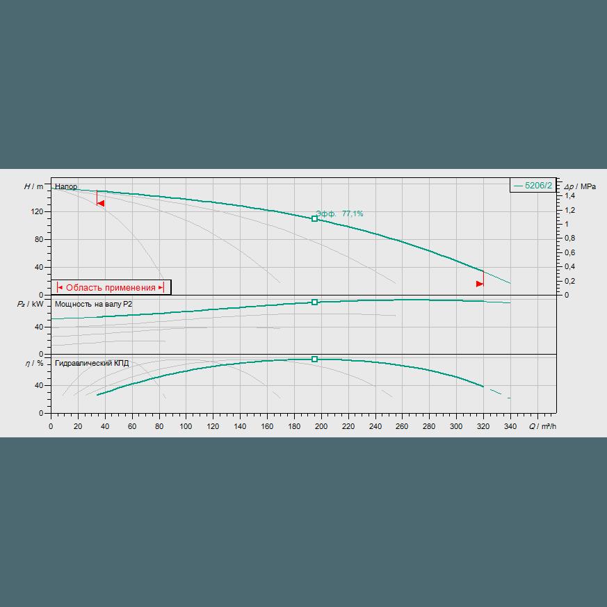 Кривая характеристик насосной станции водоснабжения и повышения давления Wilo Smart FC 4 HELIX V 5206/2