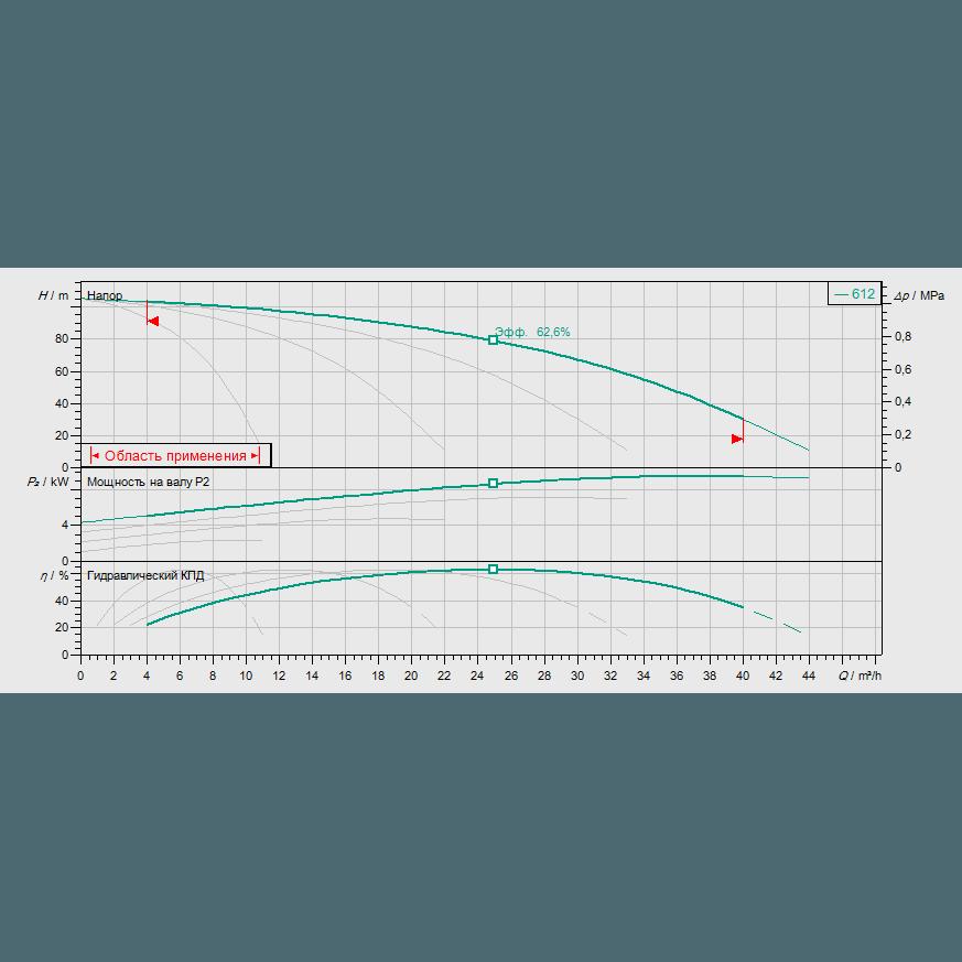 Кривая характеристик насосной станции водоснабжения и повышения давления Wilo Smart FC 4 HELIX V 612