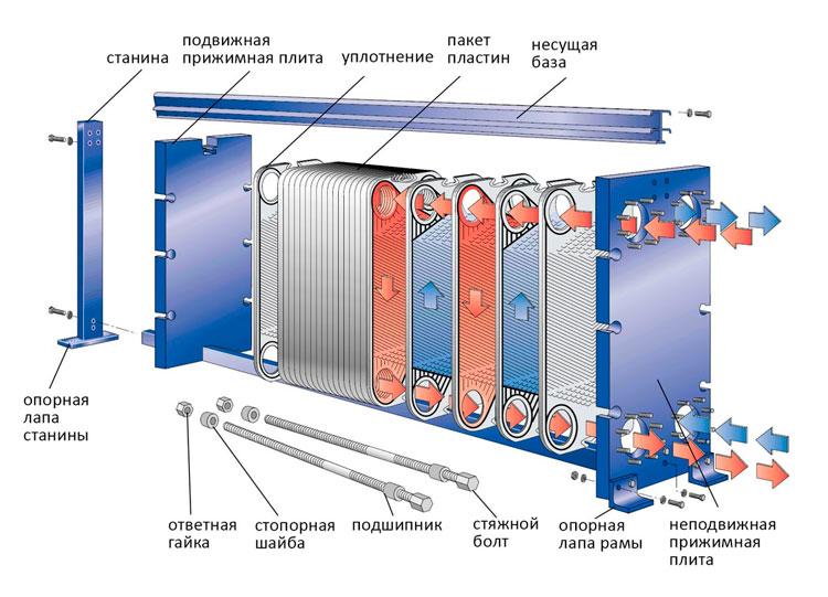Устройство теплообменника на примере пластинчатого разборного аппарата