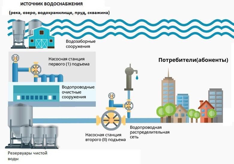 Организация водоснабжения многоквартирного жилого здания